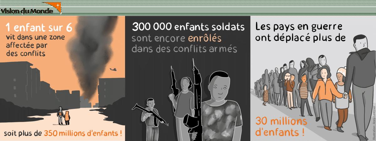 Enfants soldats, une condition inacceptable